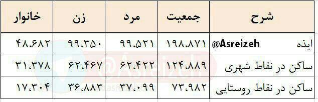 ایذه ششمین شهرستان پرجمعیت خوزستان + آمار